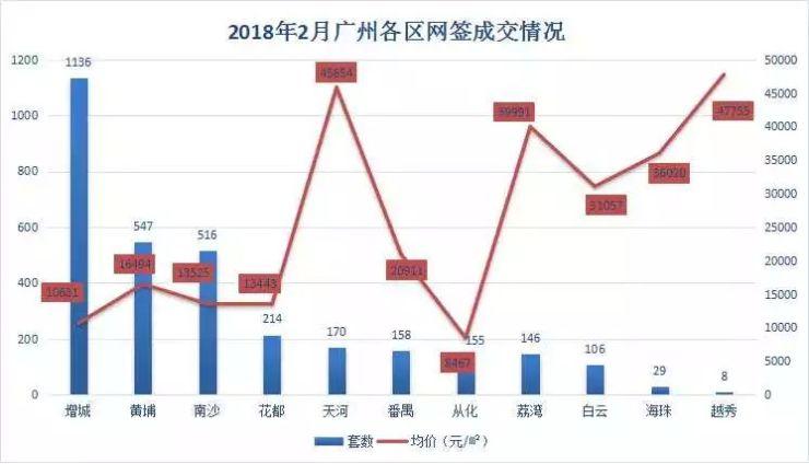 3185套!2月楼市遇上春节档 成交环比下跌超40%