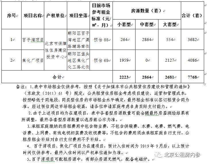 朝阳百子湾的公租房下周三开始申请啦!有复式的户型!