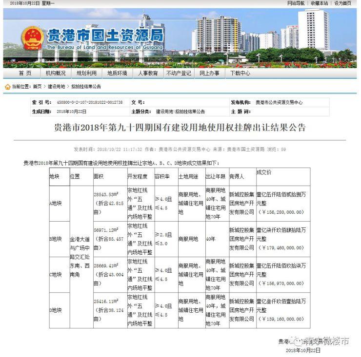 新城6.3亿拍下贵港高铁站前广场209亩地块,打造广西第5座吾悦广场