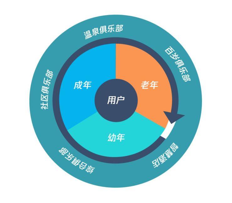 会享生活   东渡国际集团投资近30亿元打造百岁俱乐部