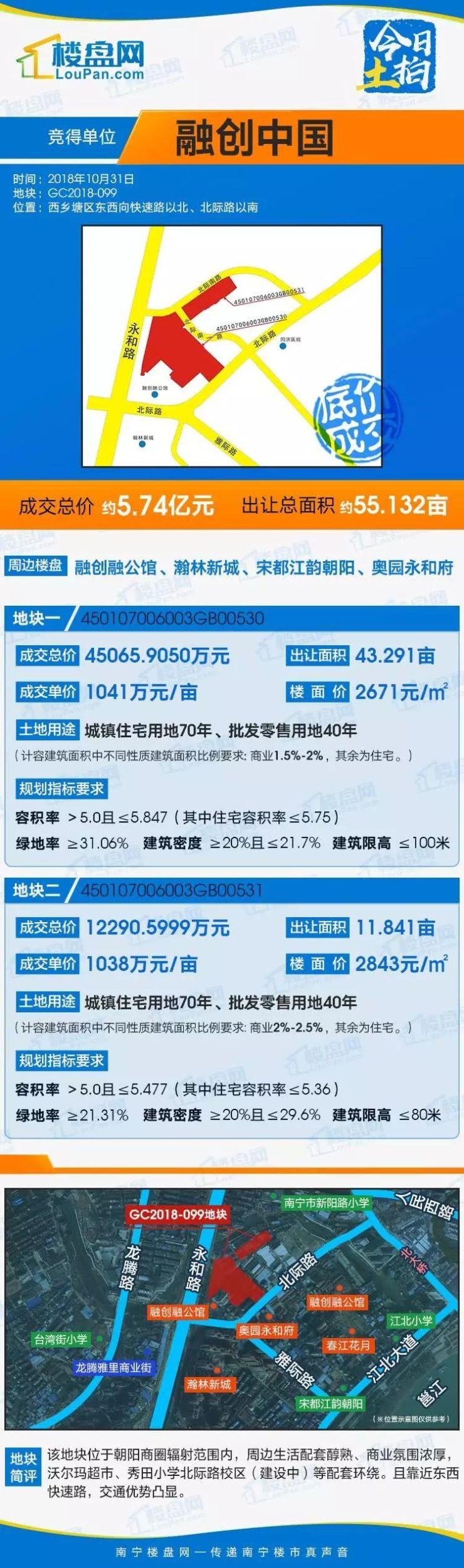 【今日土拍】融创5.74亿拿下北际路55亩地块,红星美凯龙、京东产业园落子南宁