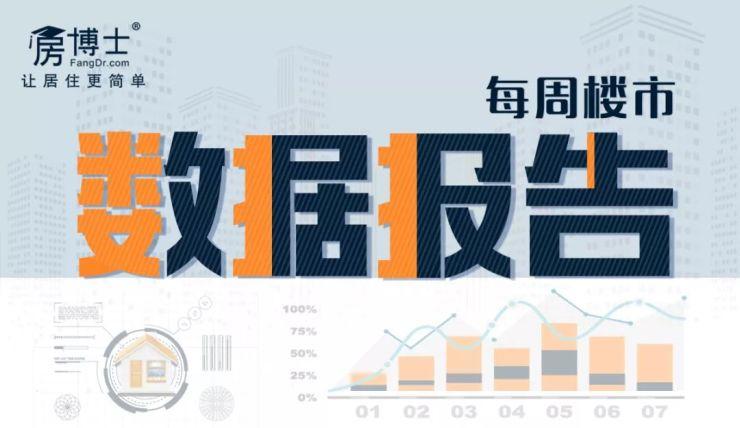 """上周广州新房成交量下跌13.77% 商办产品供应现""""井喷"""""""