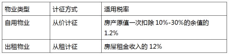 高力国际:房地产税的出台,对中国房地产市场影响几何?