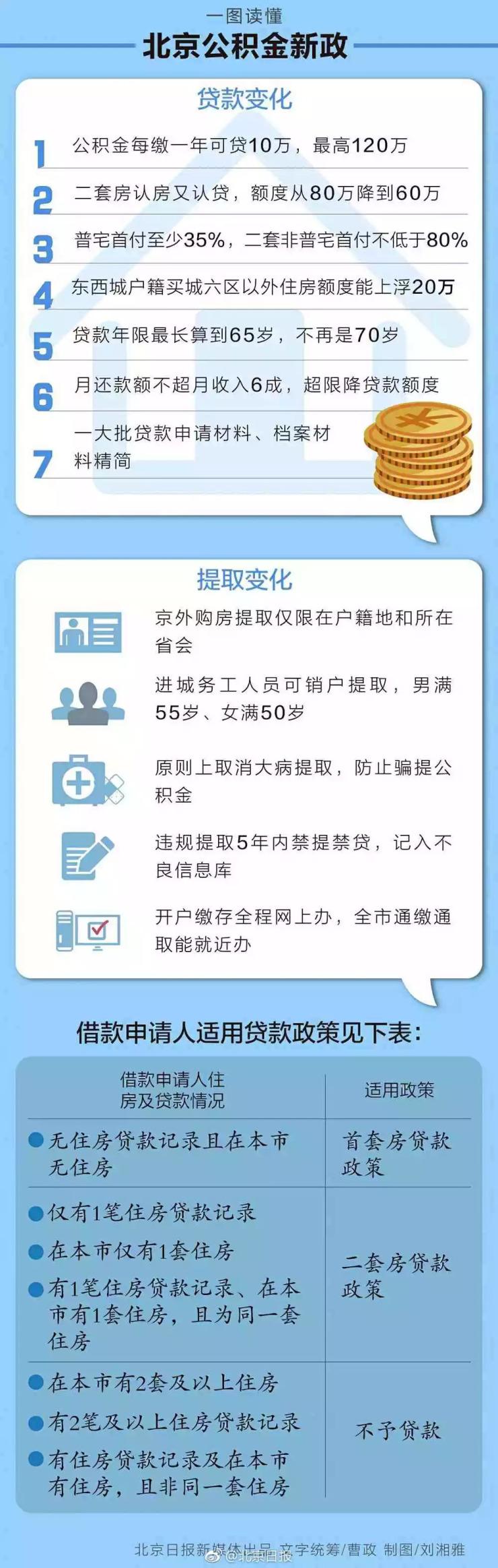 北京公积金重磅新政!认房又认贷 每缴1年可贷10万