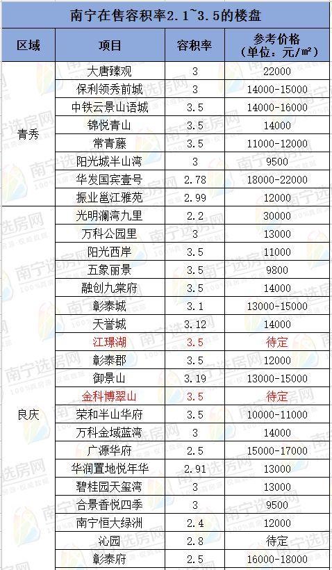南宁容积率低于2.0的楼盘仅十余盘,2.1~3.5成为市场主流