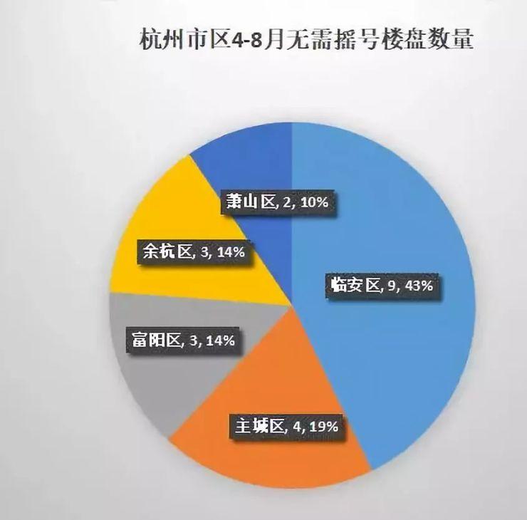 从摇号大数据窥探杭州楼市现状如何?