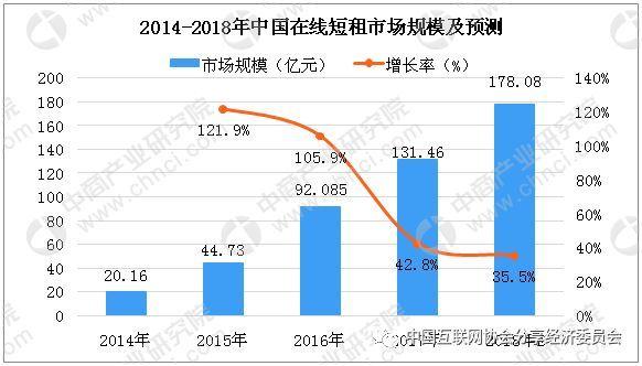 北京清理整治网络短租房 中国在线短租市场发展如何?