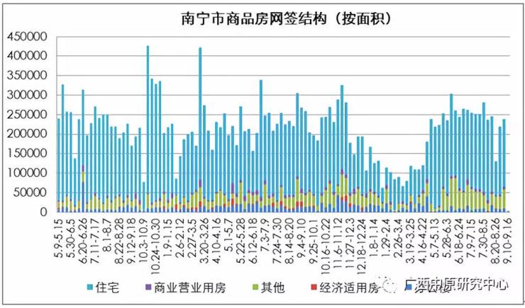 中原地产·南宁市场第37周报告 (2018.9.10