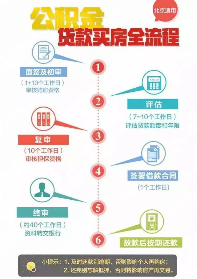 北京公积金买房流程及注意事项
