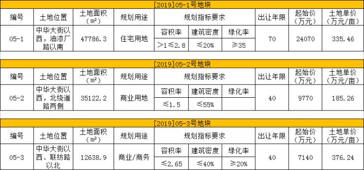 【本地土拍】邯郸市主城区出让5宗地块,起拍价16.25亿元