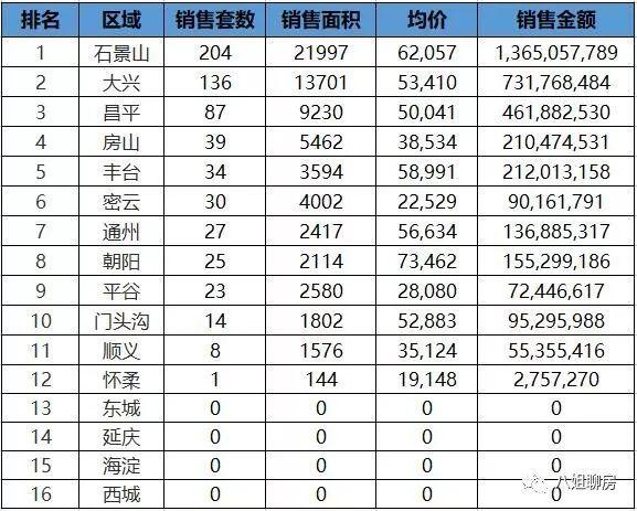 上周北京新房共签约628套,四个区域零成交