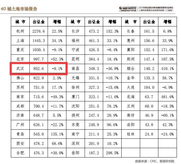 【房聚惠•信息】武汉地价降温 房企拿地更加谨慎